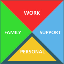 FlexLife™ Four Quadrant Model